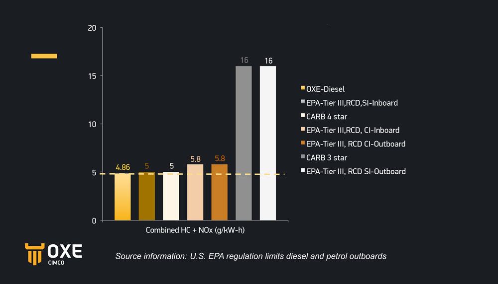 Emissions regulations - OXE Diesel