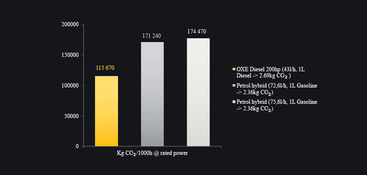 CO2 emissions - OXE Diesel